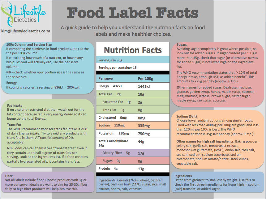 Food Label Facts